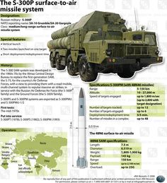 S-300 anti-aircraft system - Pesquisa Google