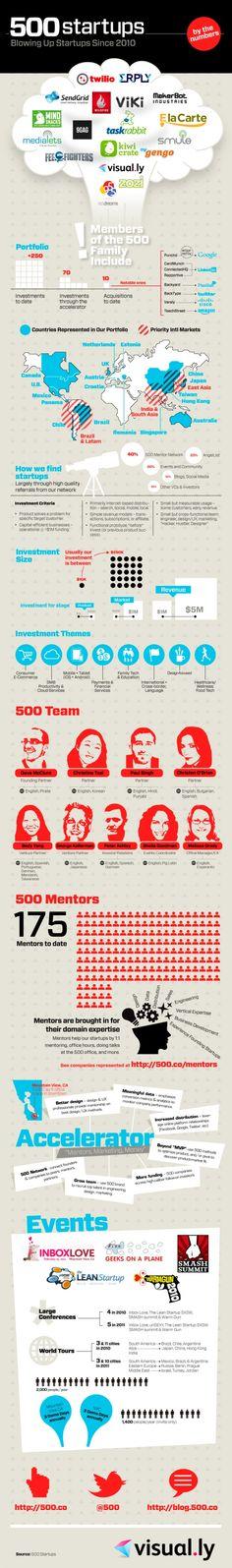 Startup infographic : 500 Startups: Blowing Up Startups Since 2010 via Start Up Business, Starting A Business, Business Ideas, Ideas Emprendedoras, Party Ideas, Innovation, Start Ups, Le Web, Marketing Digital