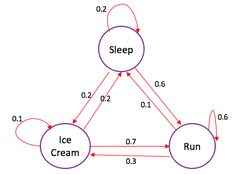 Markov Chains in Python: Beginner Tutorial Data Science, Computer Science, Machine Learning Deep Learning, Computer Forensics, Python Programming, Data Analytics, Big Data, Data Visualization, Tricks