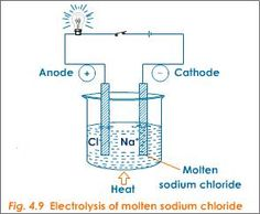 When an electric current is passed through an electrolyte solution, the ions of the electrolyte undergo chemical changes at the respective electrodes. The chemical reaction carried out by passing electricity is called electrolysis.