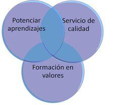 Aprendizaje Servicio (A+S)