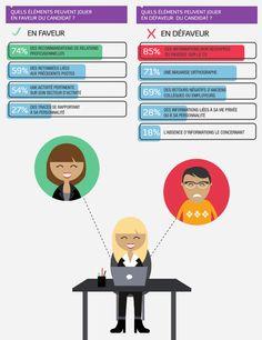 Identité numérique des candidats à un emploi : quelles informations jouent en leur (dé)faveur ?