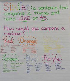 Similes Second Grade Writing, 6th Grade Reading, Classroom Language, Classroom Behavior, Future Classroom, Classroom Activities, Classroom Ideas, Writer Workshop, Reading Workshop
