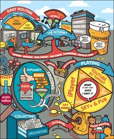 CHPT 10: The Uses and Gratification Theory states that consumers are active, goal-directed audience that draws on mass media as a resource to satisfy needs. It emphasizes that media compete with sources to satisfy needs and that these needs include diversion and entertainment as well as information. We are constantly pulled in various directions for our attention. Consumers need various mechanisms in order for us to be satisfied, not just media.