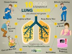 10 signs and symptoms of lung cancer