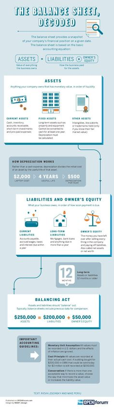 Startup infographic : What Every Balance Sheet Should Have – finanzas personales Bookkeeping And Accounting, Bookkeeping Business, Small Business Accounting, Financial Accounting, Accounting And Finance, Business Tips, Finance Business, Business Education, Accounting Education