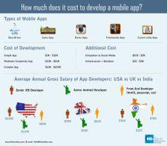 Develop a mobi app: Hi-Tech ITO