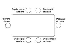 Posti a tavola   Tavola quadrata o rettangolare