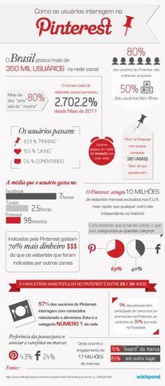 Infografico - Brasileiros no Pinterest