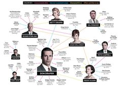 wired magazine's illustrated guide to mad men bed-hopping :: you know a show is salaciously good if there's a diagram