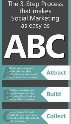 The 3-step process that makes Social Media Marketing as easy as ABC. #socialmedia #marketing