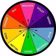 As cores e a sua saúde - A cromoterapia é a ciência que se utiliza das diferentes cores contidas no espectro visível e que são decompostas da luz branca,