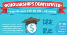 Infographic: Scholarships Demystified