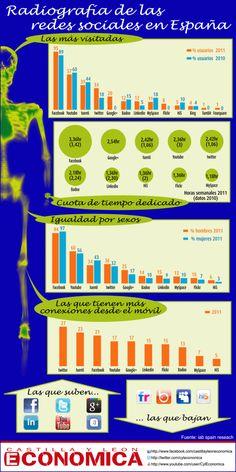 Radiografía de las redes sociales en España, infografía con datos y gráficas sobre la situación a Febrero de 2012