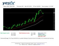 Forex - YESFX Global : AUD/USD Technical Analysis
