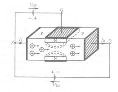 Rysunek przedstawia zasadę działania tranzystora polowego złączowego: zwężenie kanału i zmiana jego konduktancji przez napięcie bramki.
