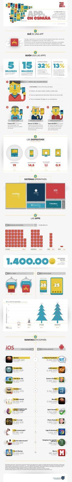APPs en España;a (febrero 2012) #infographic