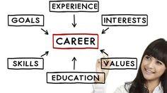 http://www.aviralawasthi.in/blogs/career-decision-making-india-tucareers