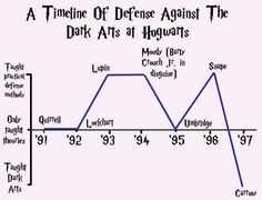 14 Charts That Only Harry Potter Geeks Will Understand omg snape on the hottness chart- I died laughing cause it's true!