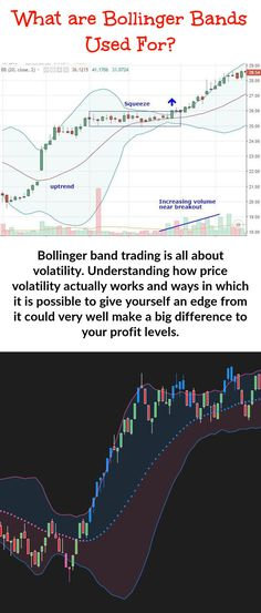 Using Bollinger Band Trading - Let me reveal why you should consider this your most important backup tool while option trading. It is valuable for both entry and exit decisions. Bollinger Bands, Stock Charts, Trading Strategies, Very Well, Number One, Aud, Candle, Let It Be, Candles