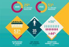 Jeux vidéo : Modes de consommation et comportements d'achat - 2ème industrie culturelle en France derrière le livre, le jeu vidéo s'est peu à peu démocratisé : fin 2015, 53%*** de la population (10-65 ans) se déclarent joueurs. Mais les joueurs sont-ils ...