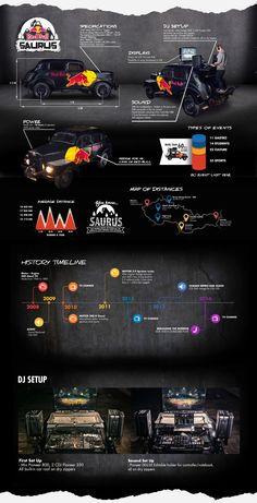 InfoGraphics for Red Bull Saurus Czech Event Car