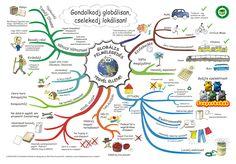 Klímamentő ötletek - Mi is tehetünk a Klímaváltozás ellen! Mind Map Examples, Mind Map Art, Mind Maps, English Grammar Book Pdf, Macrame Purse, Sketch Notes, Learn German, Earth From Space, Nature Study