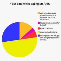 12 Graphs That Explain What It's Like To Date Each Zodiac Sign wnq-astrology: Stubborn Aries is likely to argue over big, small, and many other things, but it is only because they love you. Aries Zodiac Facts, Zodiac Memes, Zodiac Signs, Virgo Zodiac, Zodiac Quotes, Dating Quotes, Relationship Quotes, Relationship Marketing, Dating Memes
