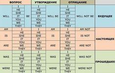 Полезная таблица для тех, кто учит английский. Рекомендуем сохранить!