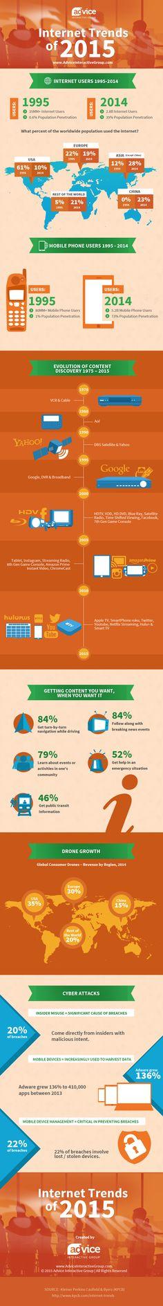 Internet Trends of 2015 #infographic #Marketing #Internet #DigitalMarketing