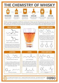 la química del whisky