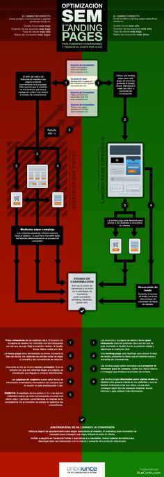 Infografía en español que muestra la importancia de la optimización de landing pages en una estrategia SEM