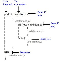 In C Language, nested if - else statement means use one if-else statement inside another if- else statements- Nested if statement in C programming language The C Programming Language, Learn Programming, Python Programming, Programming Languages, Computer Programming, Learn C, Learn To Code, Computer Coding, Computer Science