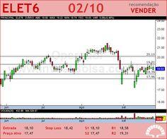 ELETROBRAS - ELET6 - 02/10/2012 #ELET6 #analises #bovespa