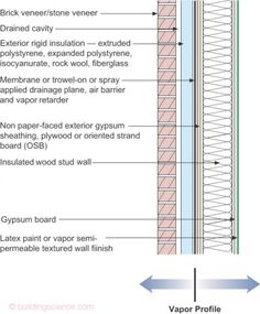 """The Residential Wall""—The best residential wall we know how to construct. Not cheap. Works almost everywhere – except in extreme cold climates where we would not insulate within the wood structural frame."