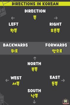 "h-eonno: "" Directions in Korean! 쪽 - Direction 왼쪽 - Left 오른쪽 - Right 뒤로 - Backwards 앞으로 - Forwards 북(쪽) - North 동(쪽) - East 남(쪽) - South 서(쪽) - West Let's make some sentences with this vocabulary! ""쭉..."