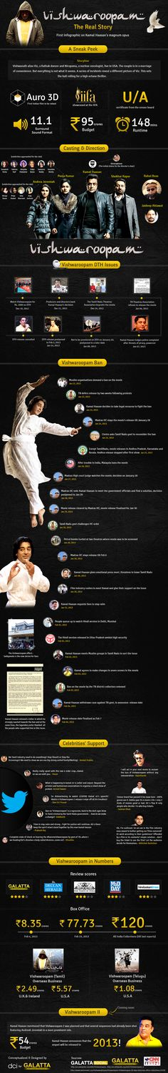 The first infographic on Vishwaroopam. A Galatta exclusive!