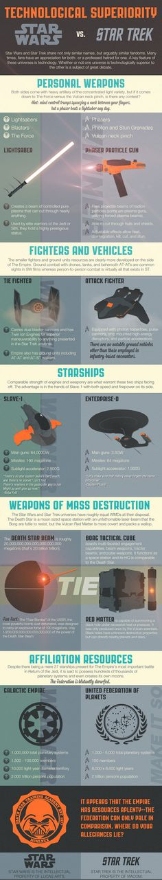 #Infographic #Infografia Technology Star Wars / Star Trek, La Tecnologia de Star Wars / Star Trek...