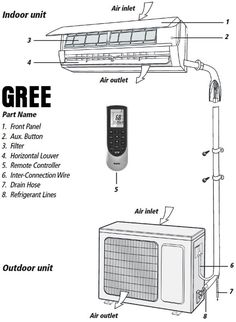 Full list of Gree Air Conditioner Mini Split Units Fault Codes. When error codes appear on the Gree air conditioner indoor display, this tells the user there is an issue with the Gree AC unit. The error code displayed will Air Conditioner Parts, Error Code, Appliance Repair, Coding, The Unit, Indoor, Mini, Names, British