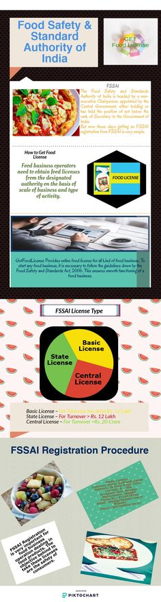 Get online FSSAI License for your Food Business under Food Safety and Standards Authority of India at a great price. FSSAI Food License is mandatory for every food business operators in India. Food License, Food Safety Standards, How To Apply, Website, Business, People, Products, Store, Business Illustration