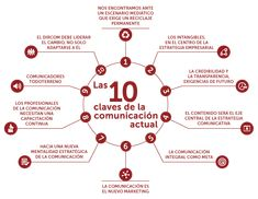 10 claves de la comunicación actual