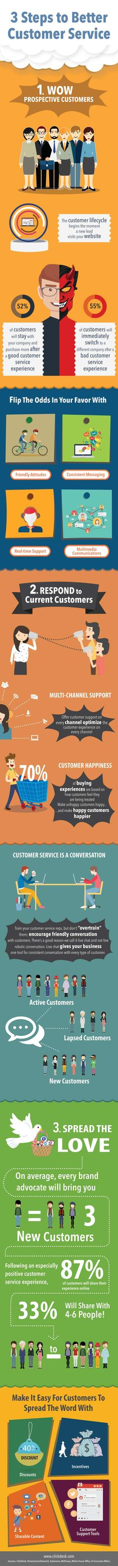 Customer service doesn't have to be complicated. New infographic from ClickDesk shows 3 Steps to Better Customer Service that any small business can use!