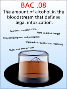 Blood Alcohol Concentration (BAC) defines as If you you're breaking the Dbl-click pic for article. Against Drunk Driving (MADD) Driving Safety, Drunk Driving, Driving School, I Miss My Family, Dont Drink And Drive, Under The Influence, 50 States, Good To Know, Drinking