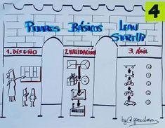 Pilares básicos de Lean Startup