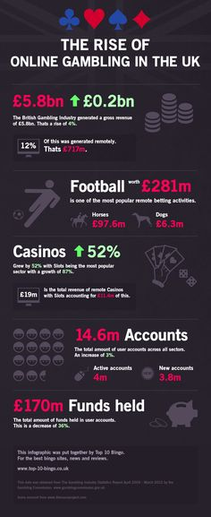 Online Gambling in the UK Infographic