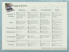 Learning About Blogs FOR your Students: Part VII - Quality