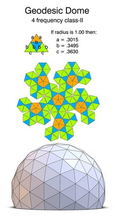 geodesic dome 4V class-II pattern
