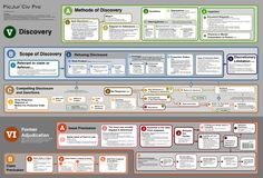 Discovery and Former Adjudication [Civ Pro Map] Criminal Procedure, Civil Procedure, School Staff, Law School, School Life, College Life, California Bar Exam, Teaching Government, Police Officer Requirements