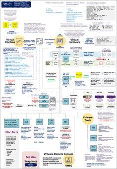 VMware ESXi 6.0 Concepts Cheatsheet |VMware Communities