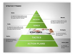 Strategy Pyramid Diagrams http://www.poweredtemplate.com/powerpoint-diagrams-charts/ppt-organizational-charts/00257/0/index.html